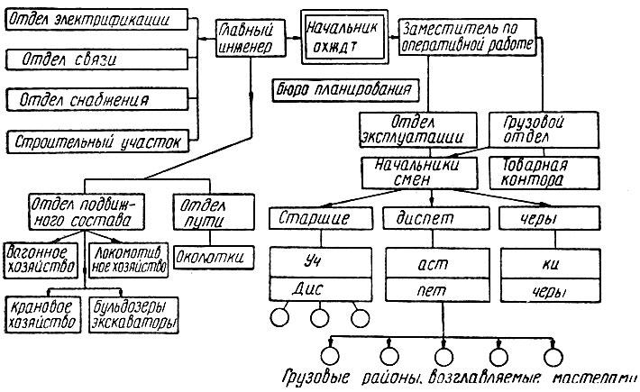 Структура объединенного