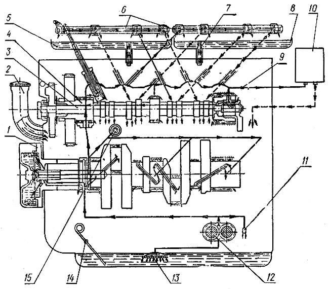 Схема смазки.автомобиля '
