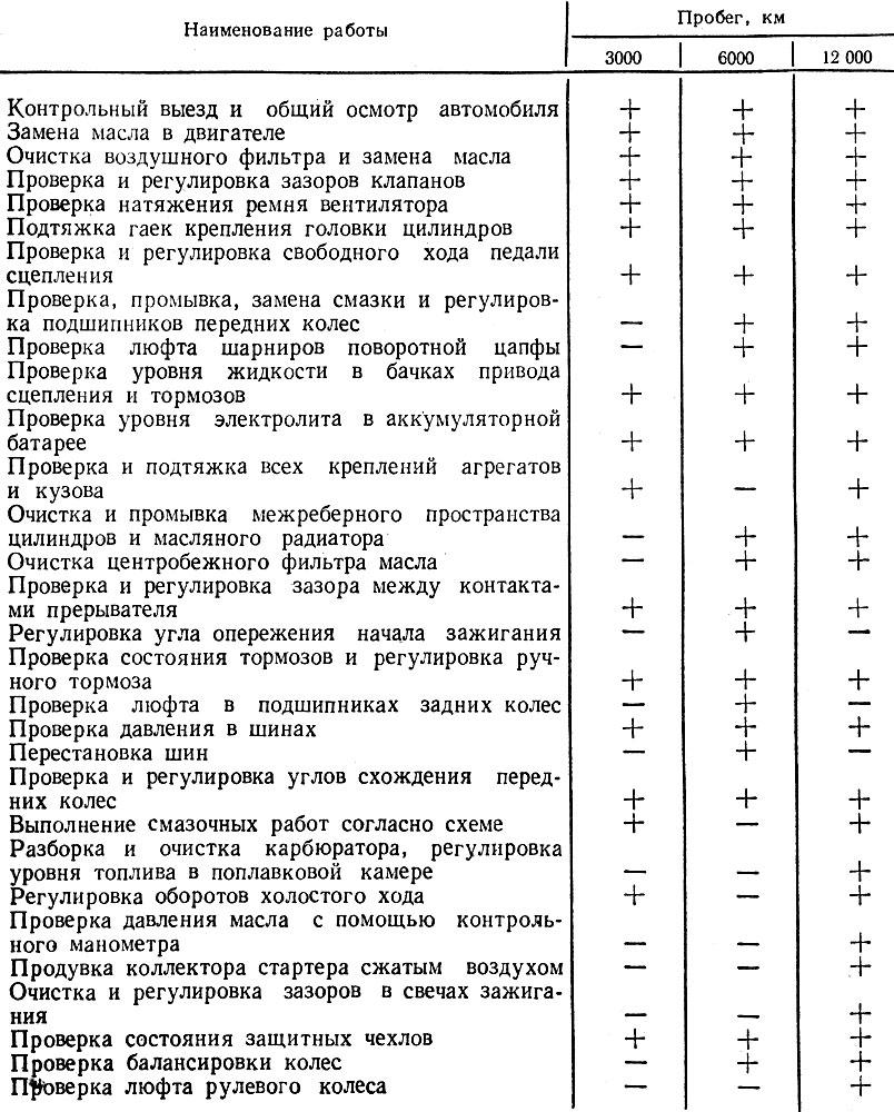Таблица 7. ПЕРЕЧЕНЬ РАБОТ, ВЫПОЛНЯЕМЫХ ПРИ ТЕХНИЧЕСКОМ ОБСЛУЖИВАНИИ АВТОМОБИЛЯ 'ЗАПОРОЖЕЦ'