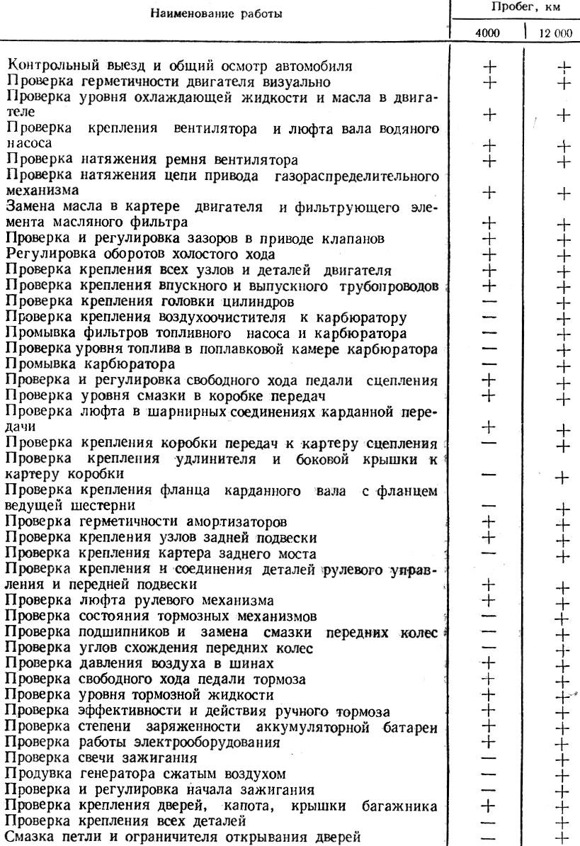 Таблица 8. ПЕРЕЧЕНЬ РАБОТ, ВЫПОЛНЯЕМЫХ ПРИ ТЕХНИЧЕСКОМ ОБСЛУЖИВАНИИ АВТОМОБИЛЯ 'МОСКВИЧ'