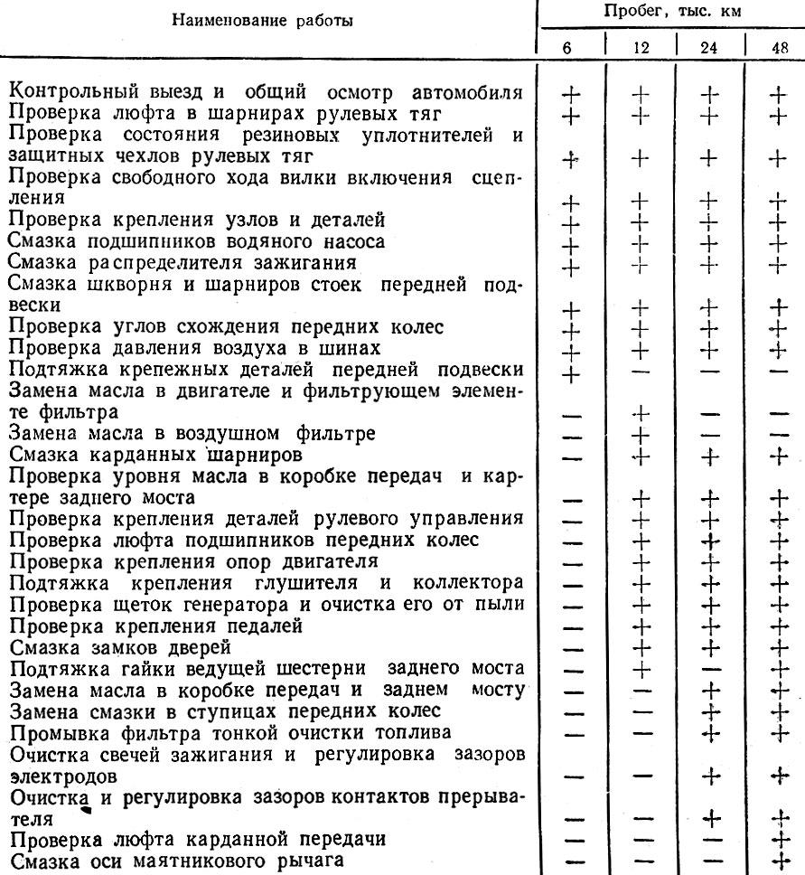 Таблица 10. ПЕРЕЧЕНЬ РАБОТ, ВЫПОЛНЯЕМЫХ ПРИ ТЕХНИЧЕСКОМ ОБСЛУЖИВАНИИ АВТОМОБИЛЯ 'ВОЛГА' ГАЗ-24