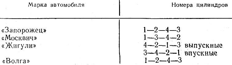 Таблица 12