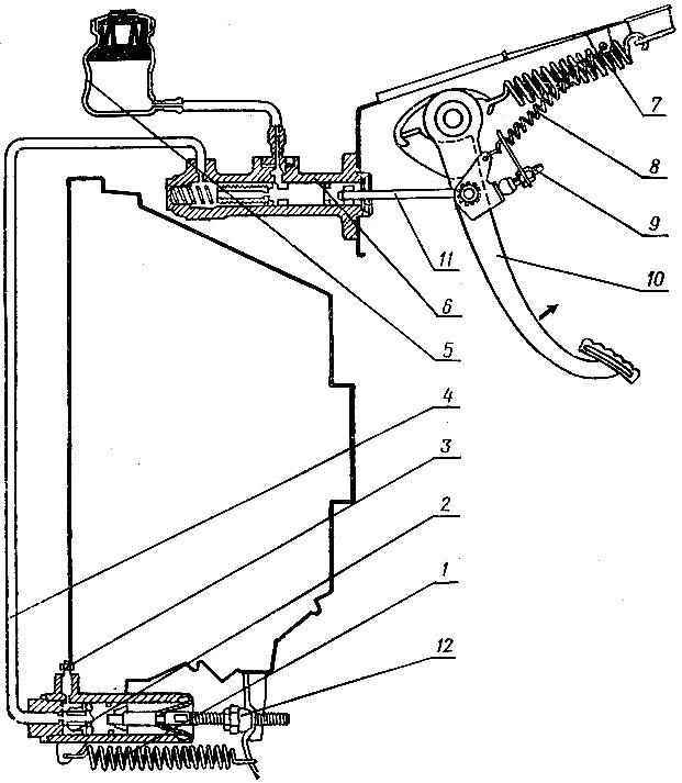 Рис. 41. Привод включения сцепления автомобиля 'Жигули': 1 - оттяжная пружина; 2 - рабочий цилиндр; 3 - соединительная трубка; 4 - штуцер прокачки системы гидропривода; 5 - бачок для тормозной жидкости; 6 - главный цилиндр гидропривода; 7 - пружина усилителя педали сцепления; 8 - оттяжная пружина педали; 9 - ограничительный винт педали; 10 - педаль сцепления; 11 - толкатель педали; 12 - регулировочная гайка