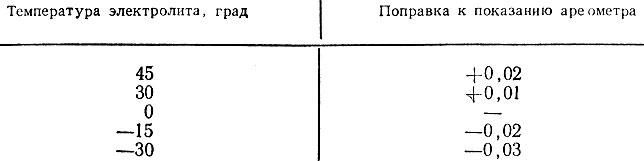Таблица 13. ТЕМПЕРАТУРНЫЕ ПОПРАВКИ ПЛОТНОСТИ ЭЛЕКТРОЛИТА К ПОКАЗАНИЮ АРЕОМЕТРА