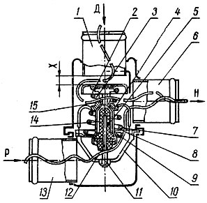 Рис. 43. Термостат автомобиля 'Жигули': 1 - входной патрубок (от двигателя); 2 - байпасный клапан; 3 - пружина байпасного клапана; 4 - стакан; 5 - резиновая вставка; 5 - выходной патрубок; 7 - пружина основного клапана; 8 - седло основного клапана; 9 - основной клапан; 10 - держатель; 11 - регулировочная гайка; 12 - поршень; 13 - входной патрубок (от радиатора); 14 - наполнитель; 15 - обойма; Д - вход жидкости от двигателя; Р - вход жидкости из радиатора; Н - выход жидкости к насосу; X - ход байпасного клапана