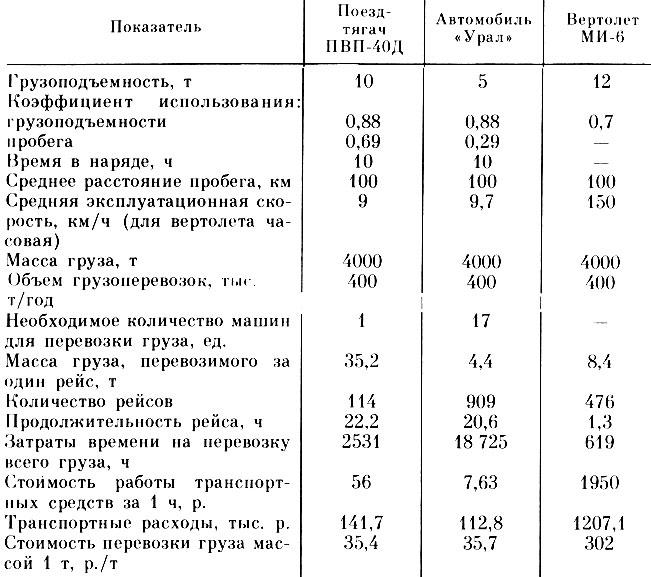 Технико-экономические показатели строительства (ТЭП)