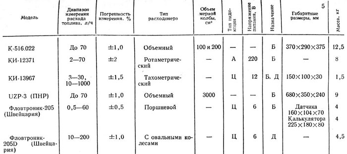 Таблица 2.9.