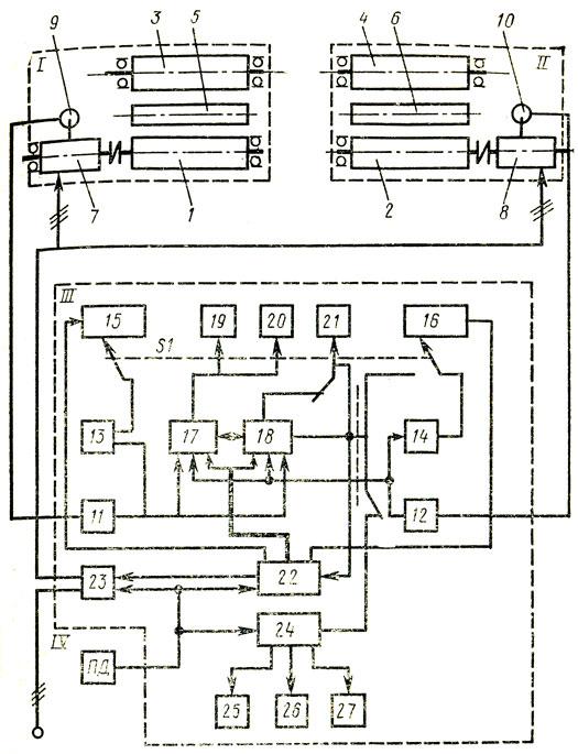 Блок-схема стенда К-486: I,