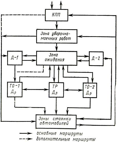 Схема организации технического