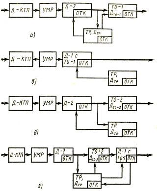 Схемы организации