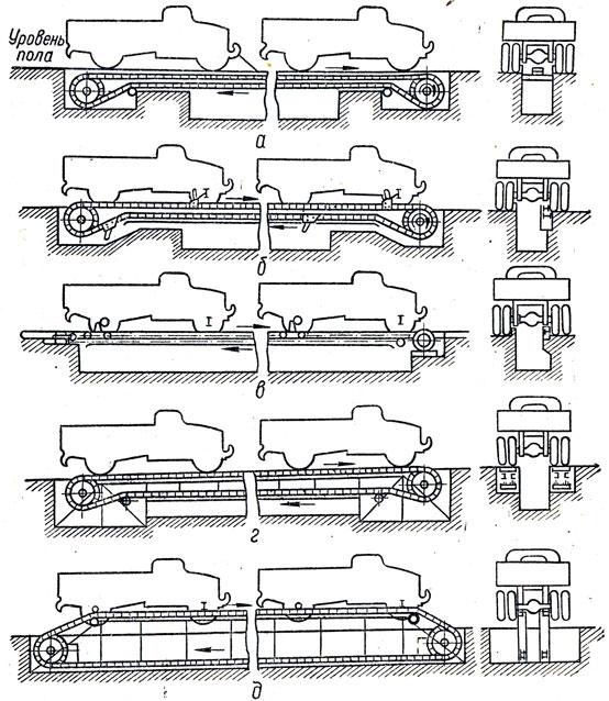 Схемы конвейеров: а - тянущий