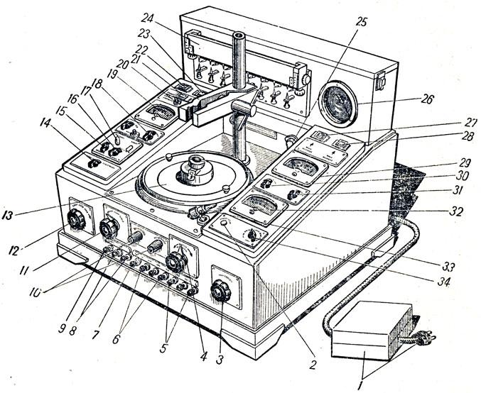 проверки приборов системы