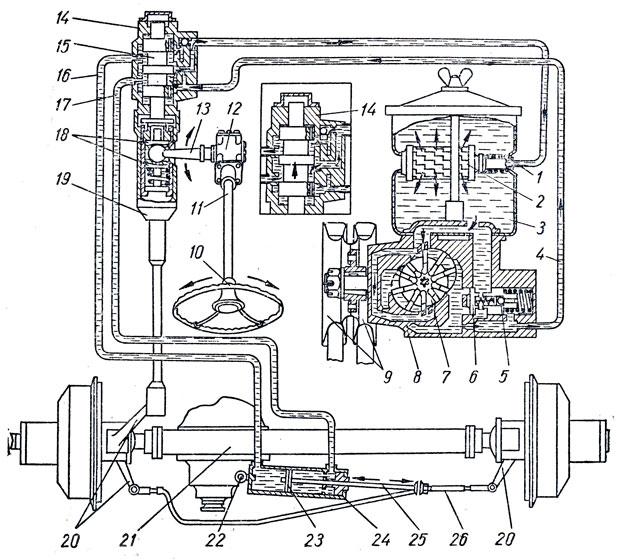 Схема работы гидроусилителя