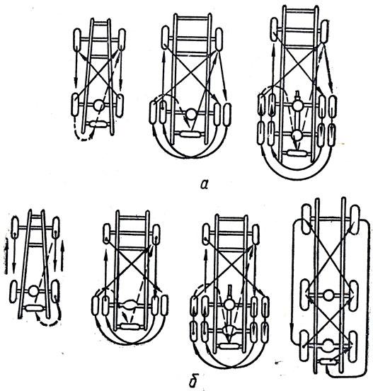 Схемы перестановки шин на