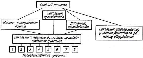 Схема управления производством