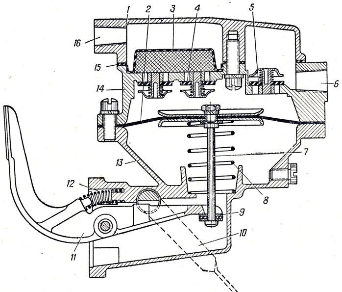 Рис. 33. Бензиновый насос: 1 - крышка; 2 -диафрагма; 3 - фильтр; 4 - впускной клапан; 5 - выпускной клапан; 6 и 16 - отверстия; 7 - шток диафрагмы; 8 - пружина диафрагмы; 9 - шайба; 10 - рычаг ручной подкачки; 11 - приводной рычаг; 12 - пружина; 13 - нижняя часть корпуса; 14 - верхняя часть корпуса; 15 - прокладка