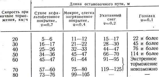 таблица тормозного пути легкового