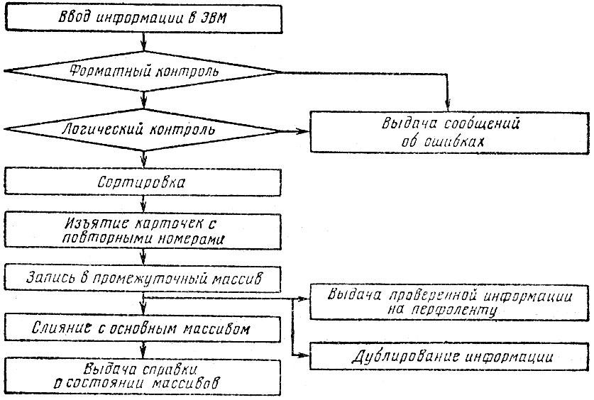 Блок-схема формирования набора