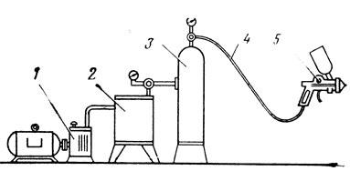 Рис. 7. Схема установки для пневматического распыления: 1 - компрессор; 2 масловодоотделитель; 3 - ресивер; 4 - гибкий шланг: 5 - краскораспылитель