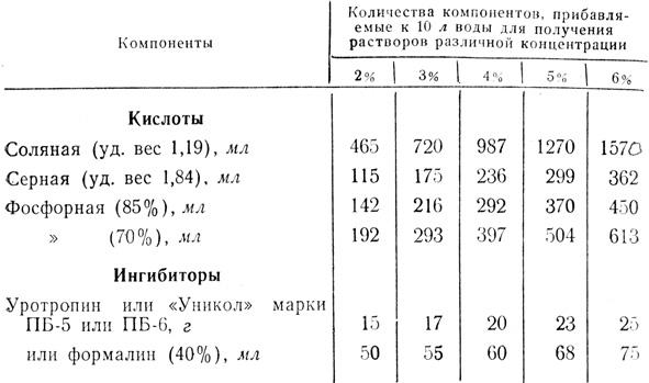 Таблица 16. Кислотные составы с ингибиторами для удаления накипи из систем охлаждения двигателей